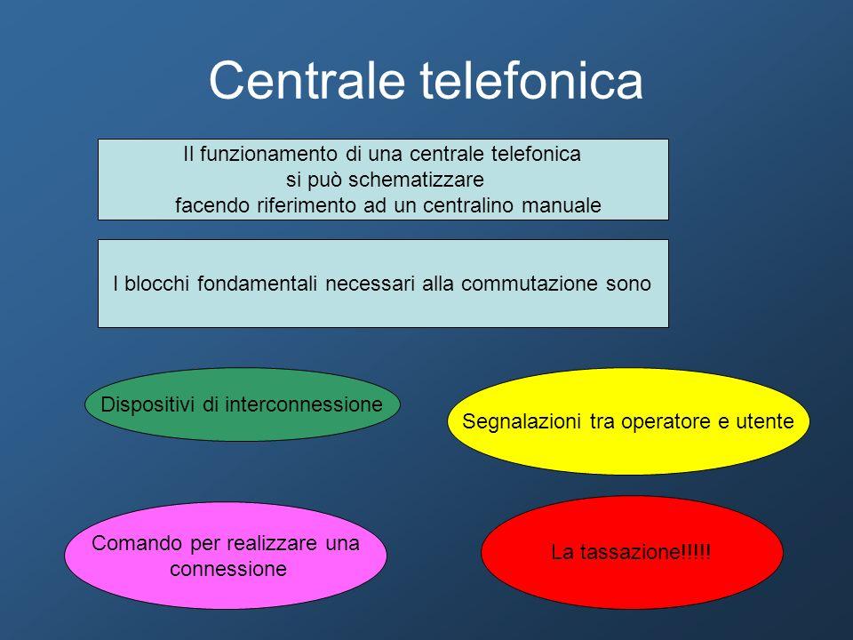 Centrale telefonica Il funzionamento di una centrale telefonica