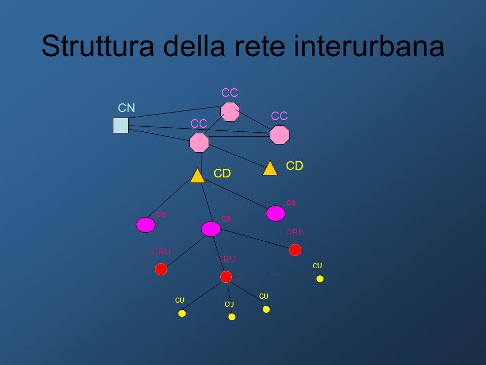 Struttura della rete interurbana