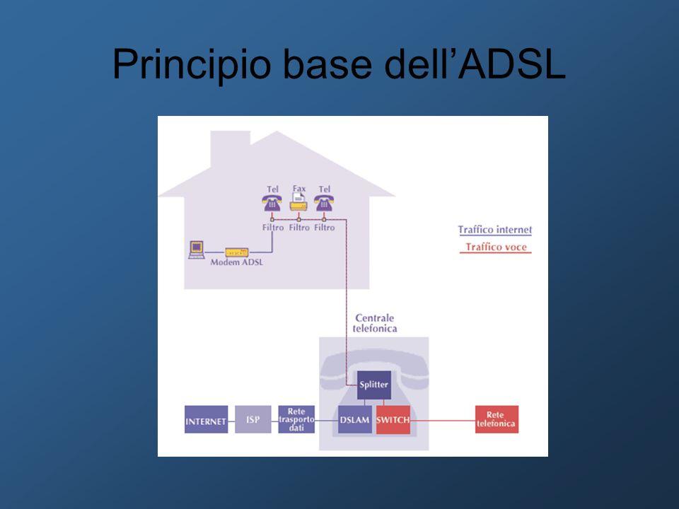 Principio base dell'ADSL