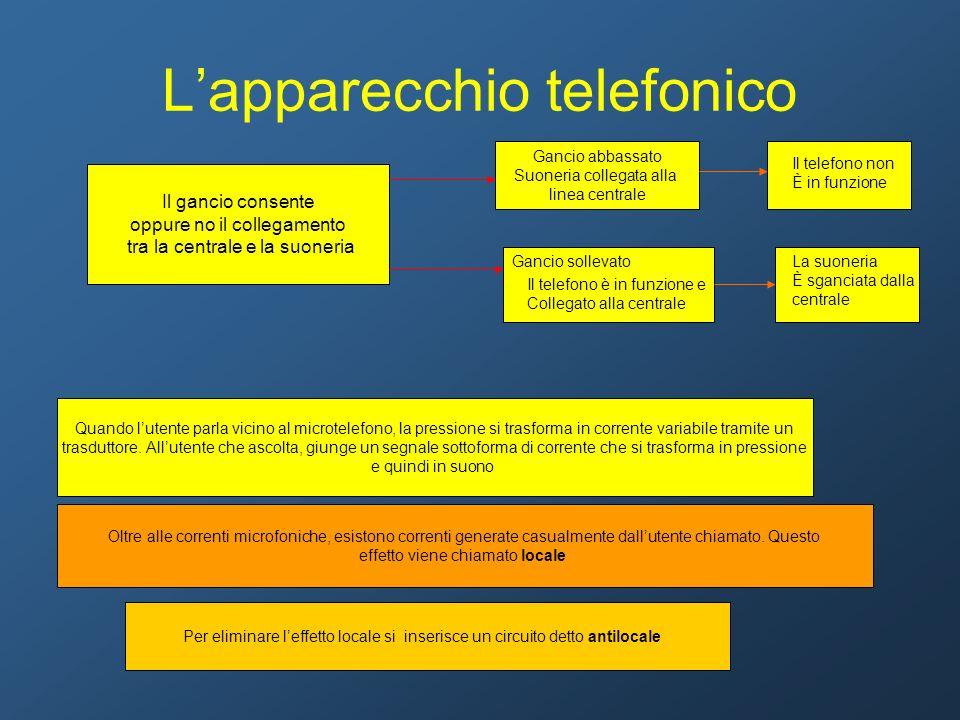 L'apparecchio telefonico