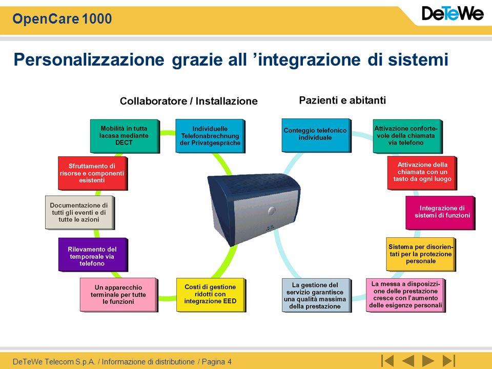 Personalizzazione grazie all 'integrazione di sistemi