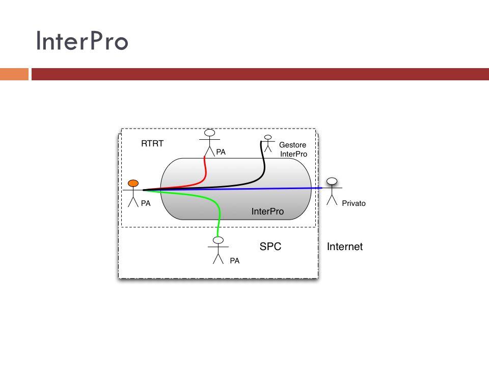 InterPro