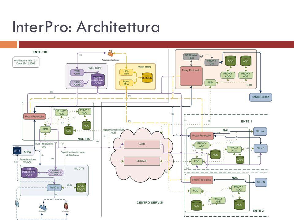 InterPro: Architettura