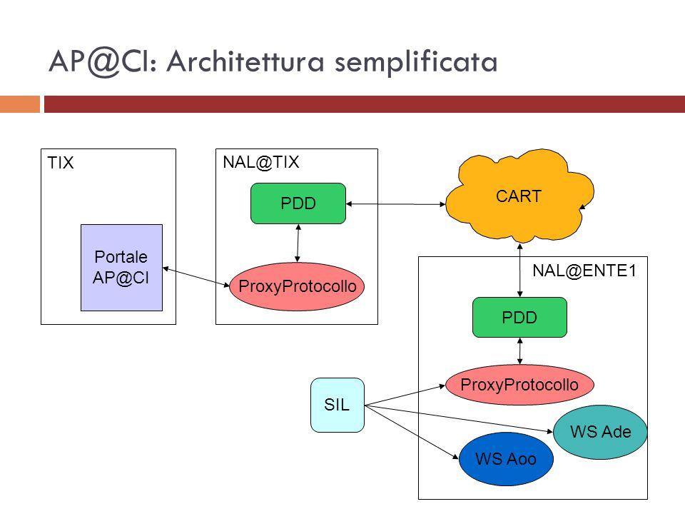 AP@CI: Architettura semplificata
