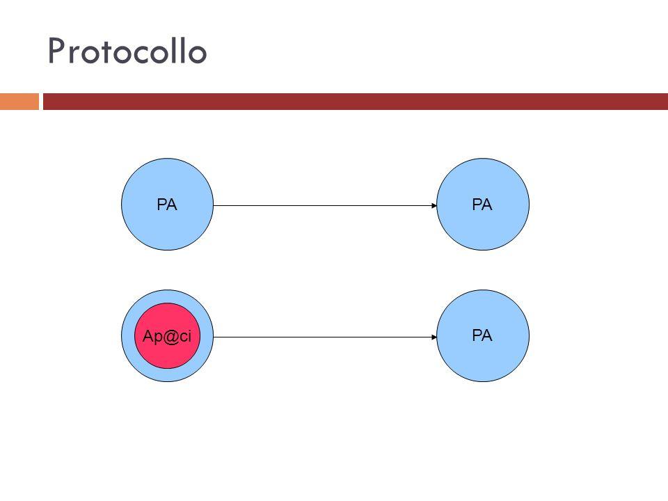 Protocollo PA PA PA Ap@ci
