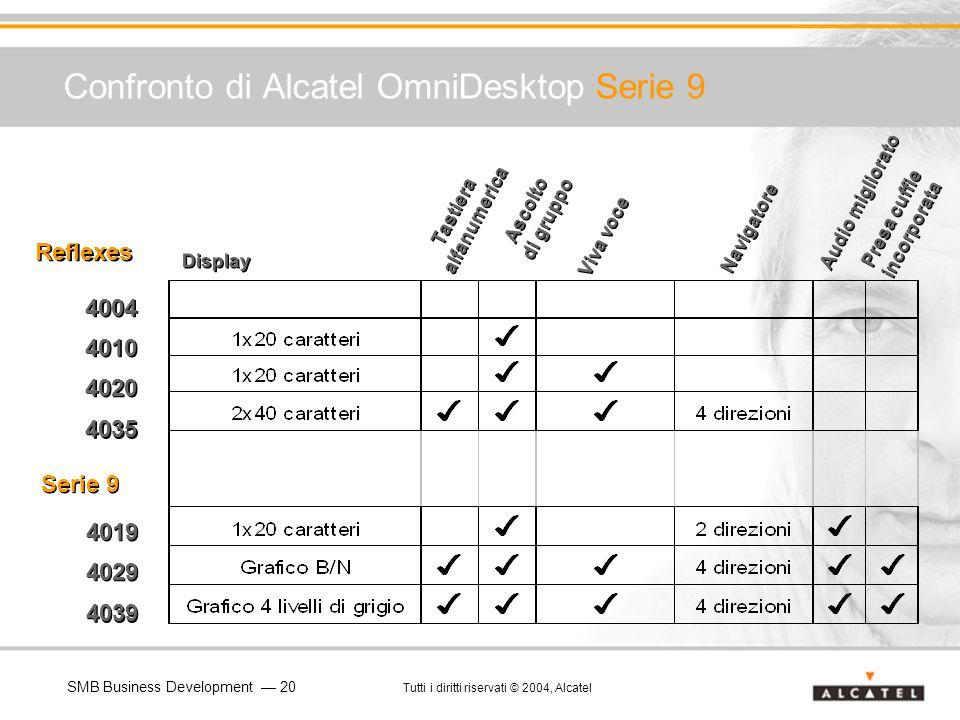 Confronto di Alcatel OmniDesktop Serie 9