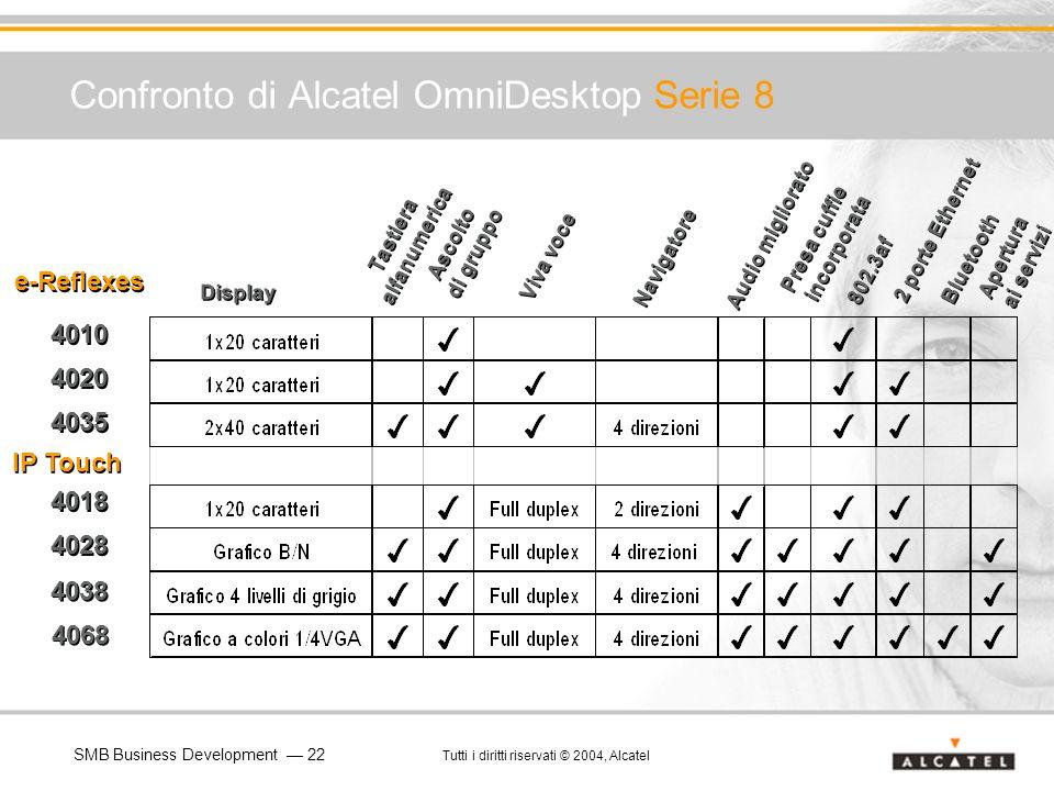 Confronto di Alcatel OmniDesktop Serie 8