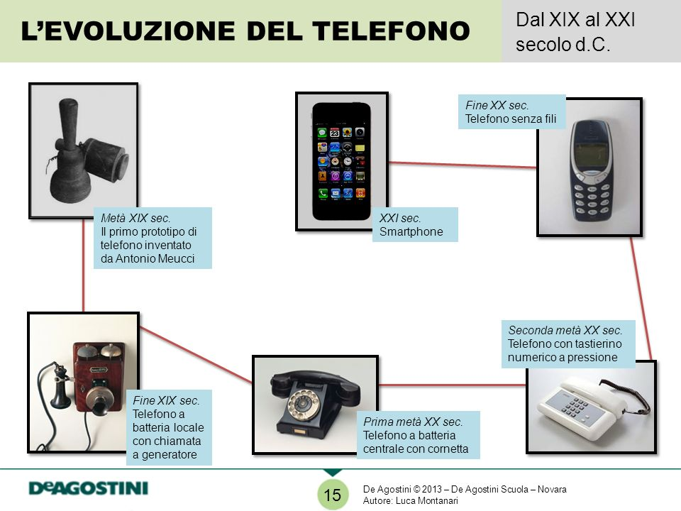 L'EVOLUZIONE DEL TELEFONO