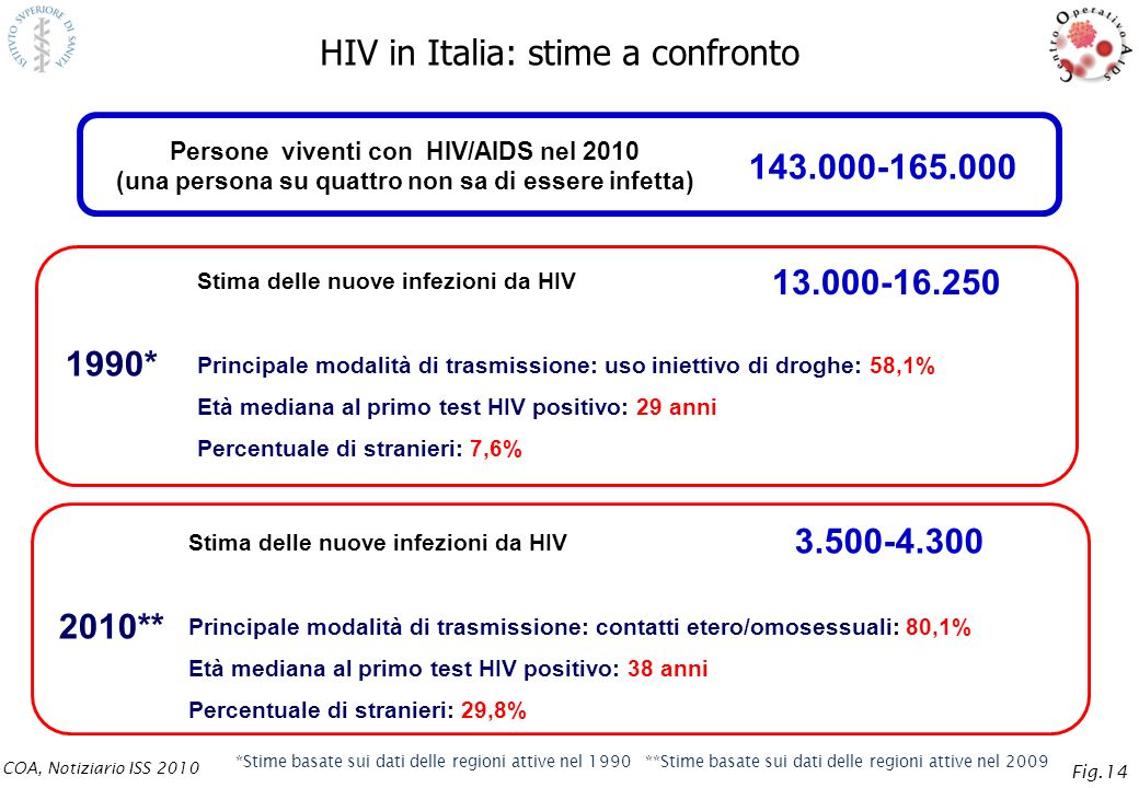 HIV in Italia: stime a confronto