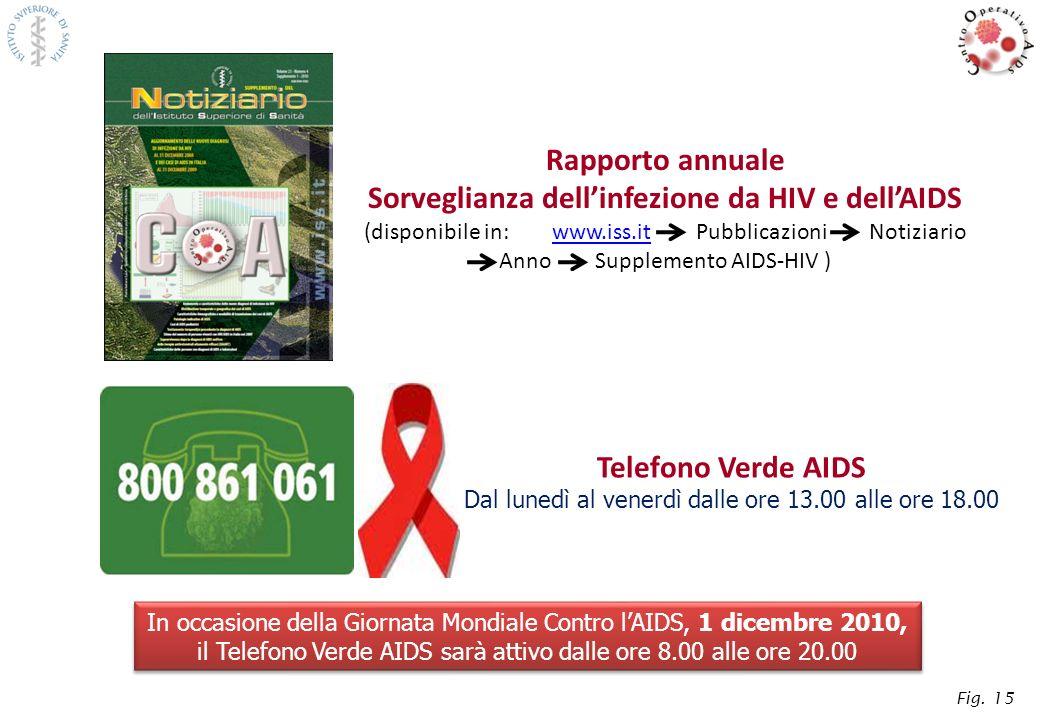 Sorveglianza dell'infezione da HIV e dell'AIDS