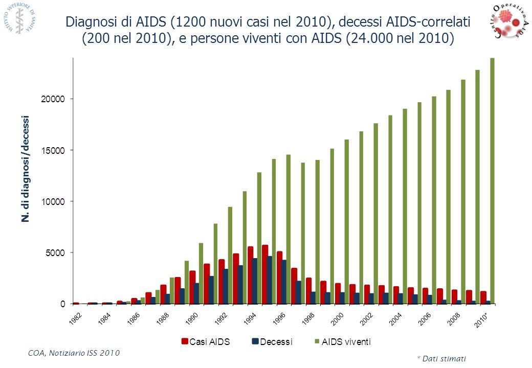Diagnosi di AIDS (1200 nuovi casi nel 2010), decessi AIDS-correlati (200 nel 2010), e persone viventi con AIDS (24.000 nel 2010)