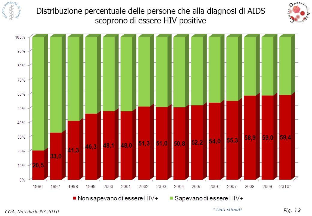 Distribuzione percentuale delle persone che alla diagnosi di AIDS scoprono di essere HIV positive