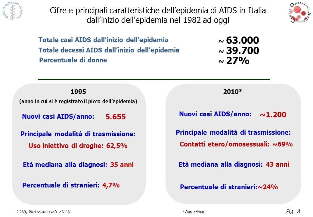 Cifre e principali caratteristiche dell'epidemia di AIDS in Italia dall'inizio dell'epidemia nel 1982 ad oggi
