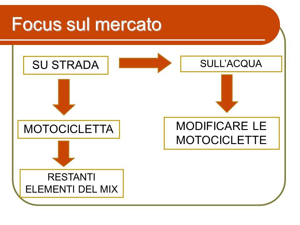 Focus sul mercato SU STRADA MODIFICARE LE MOTOCICLETTE MOTOCICLETTA