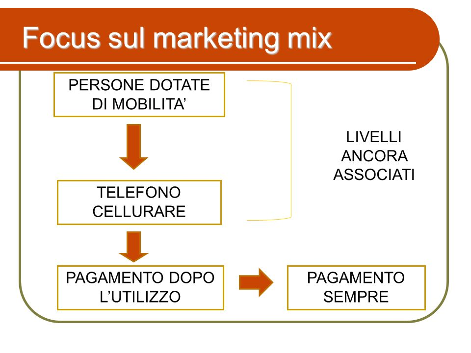 Focus sul marketing mix