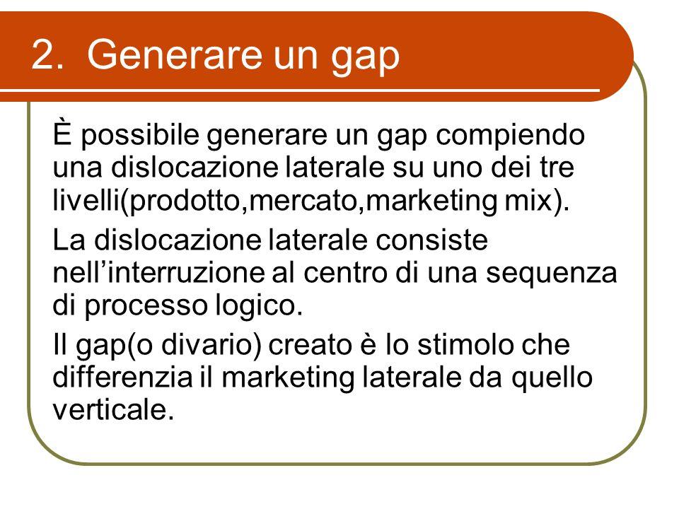 Generare un gap È possibile generare un gap compiendo una dislocazione laterale su uno dei tre livelli(prodotto,mercato,marketing mix).