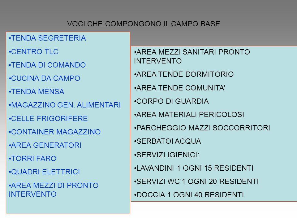 VOCI CHE COMPONGONO IL CAMPO BASE