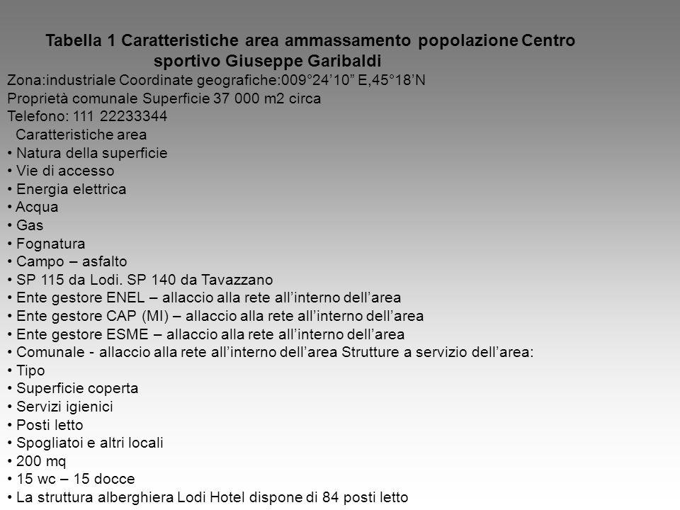 Tabella 1 Caratteristiche area ammassamento popolazione Centro