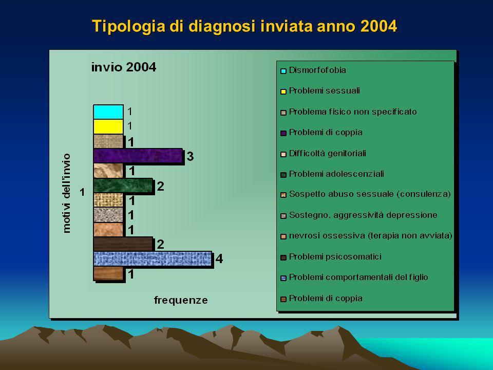 Tipologia di diagnosi inviata anno 2004
