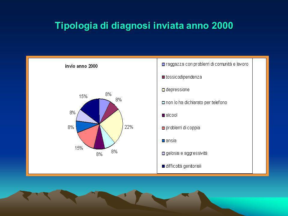 Tipologia di diagnosi inviata anno 2000