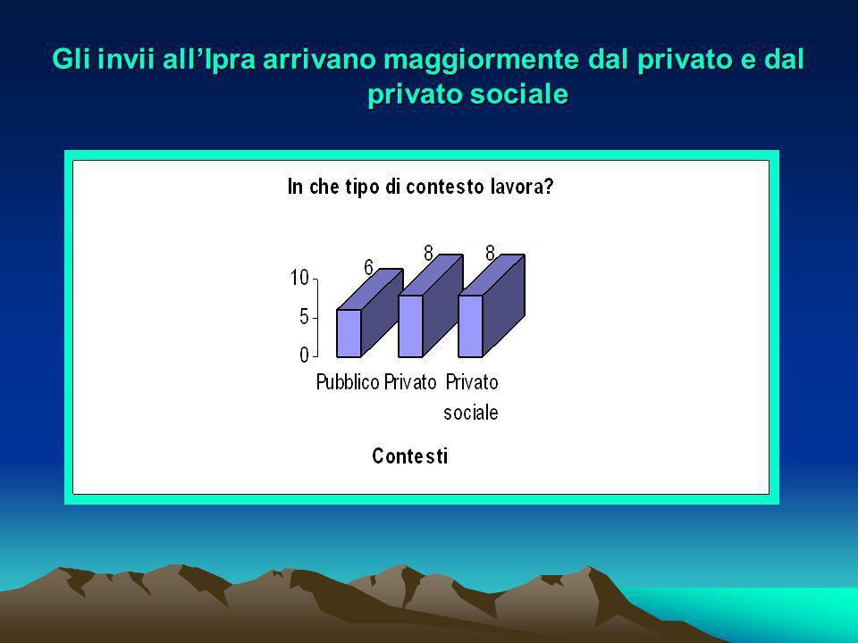 Gli invii all'Ipra arrivano maggiormente dal privato e dal privato sociale
