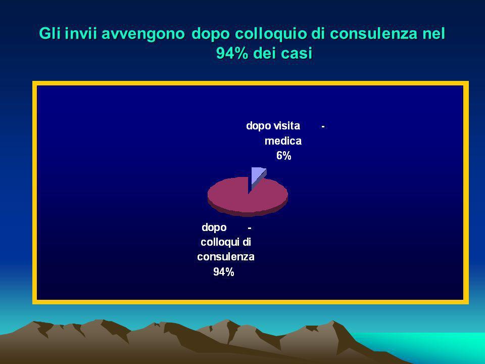 Gli invii avvengono dopo colloquio di consulenza nel 94% dei casi