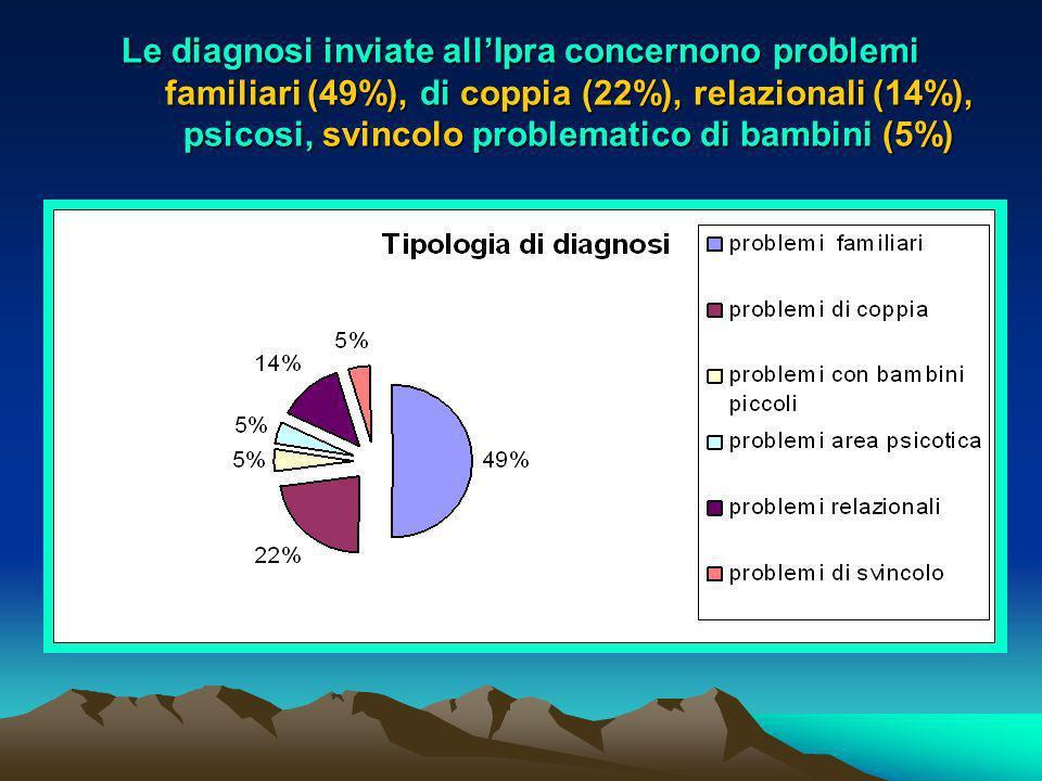 Le diagnosi inviate all'Ipra concernono problemi familiari (49%), di coppia (22%), relazionali (14%), psicosi, svincolo problematico di bambini (5%)