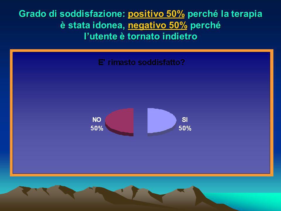 Grado di soddisfazione: positivo 50% perché la terapia è stata idonea, negativo 50% perché l'utente è tornato indietro