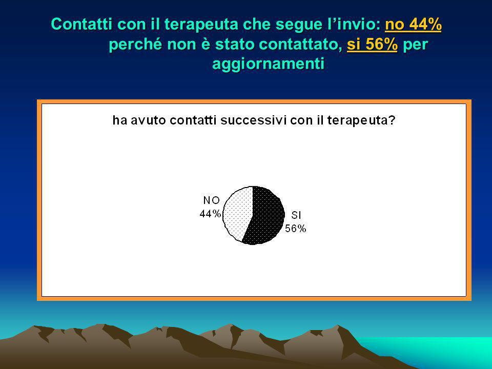 Contatti con il terapeuta che segue l'invio: no 44% perché non è stato contattato, si 56% per aggiornamenti