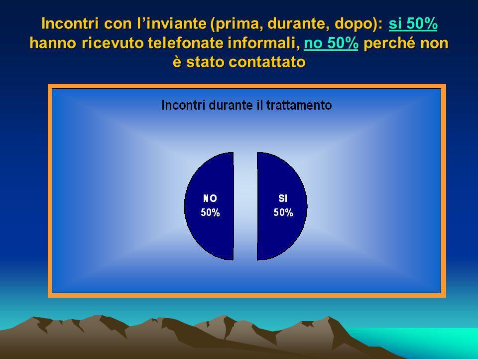 Incontri con l'inviante (prima, durante, dopo): si 50% hanno ricevuto telefonate informali, no 50% perché non è stato contattato