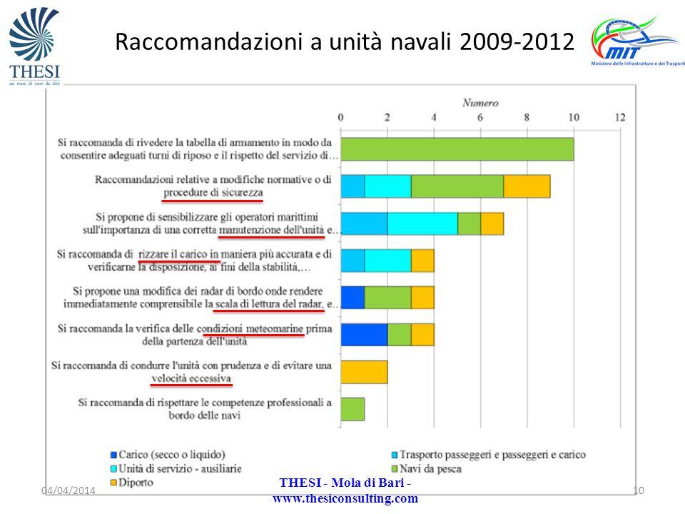 Raccomandazioni a unità navali 2009-2012
