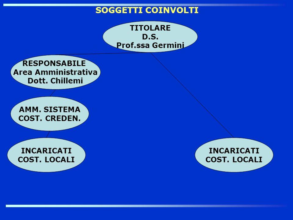 SOGGETTI COINVOLTI TITOLARE D.S. Prof.ssa Germini RESPONSABILE