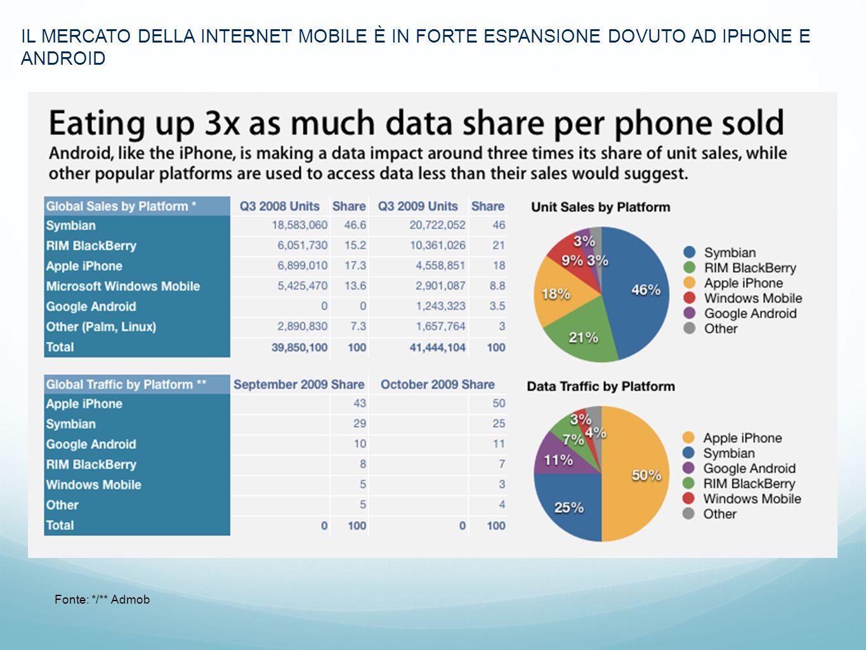 IL MERCATO DELLA INTERNET MOBILE È IN FORTE ESPANSIONE DOVUTO AD IPHONE E ANDROID