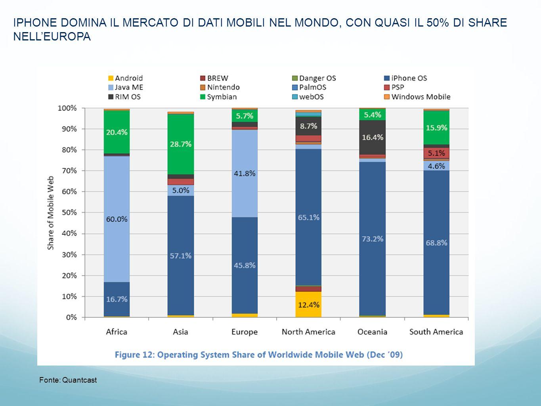 IPHONE DOMINA IL MERCATO DI DATI MOBILI NEL MONDO, CON QUASI IL 50% DI SHARE NELL'EUROPA