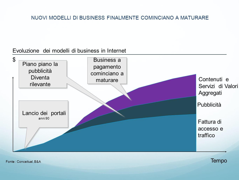 NUOVI MODELLI DI BUSINESS FINALMENTE COMINCIANO A MATURARE