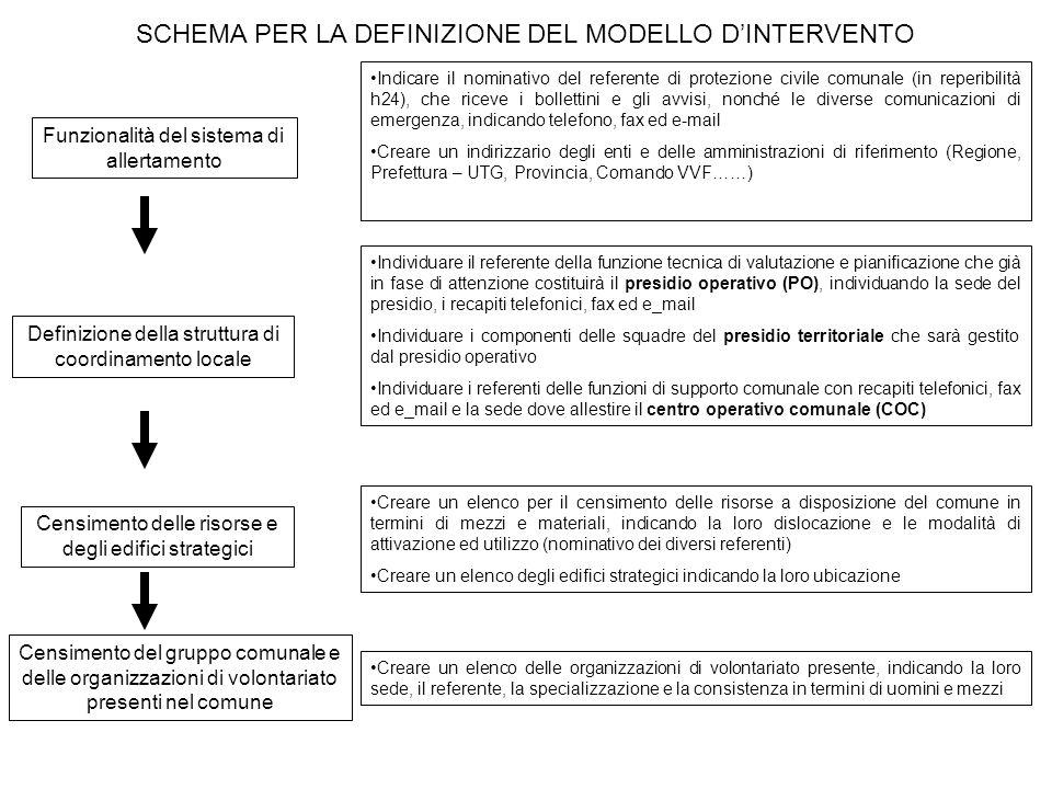 SCHEMA PER LA DEFINIZIONE DEL MODELLO D'INTERVENTO