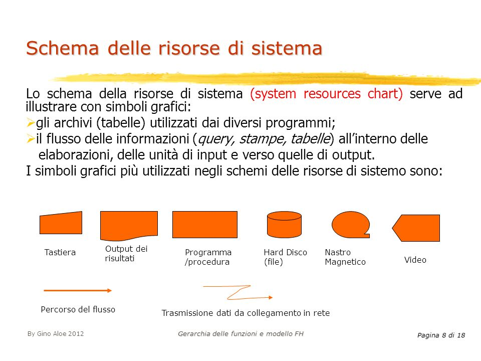 Schema delle risorse di sistema