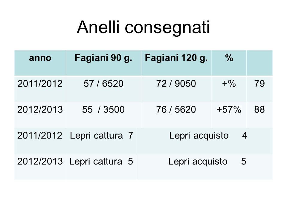 Anelli consegnati anno Fagiani 90 g. Fagiani 120 g. % 2011/2012