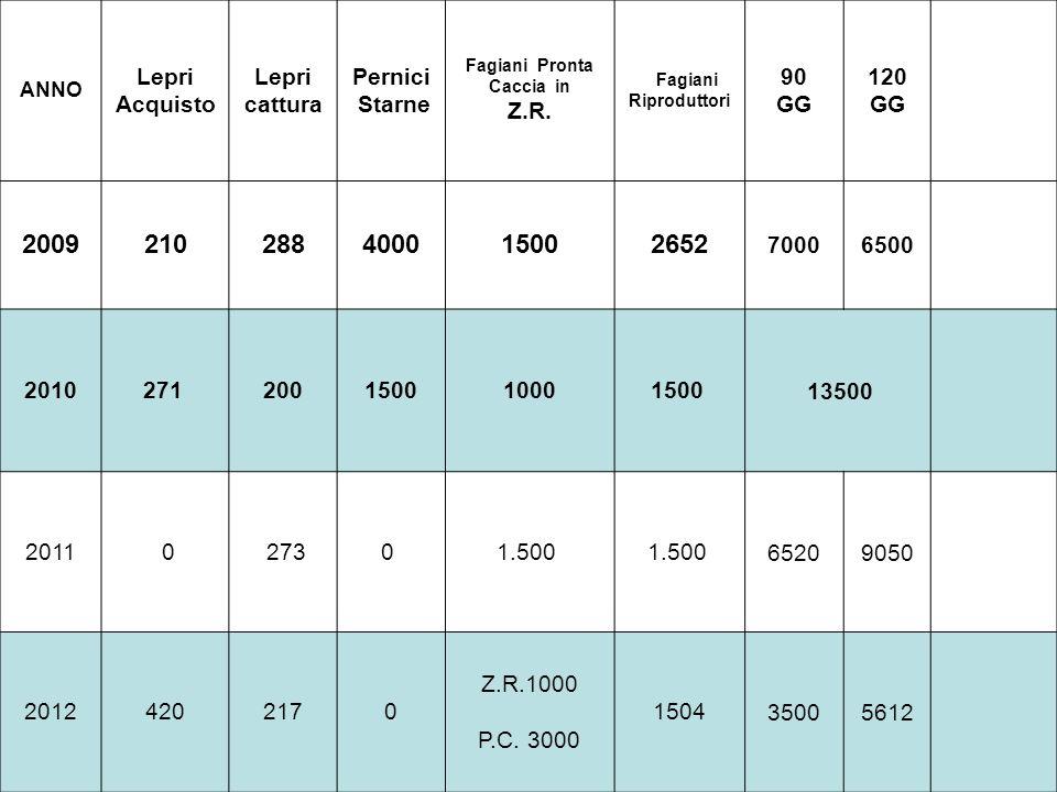 2009 210 288 4000 1500 2652 Lepri Acquisto cattura Pernici Starne Z.R.
