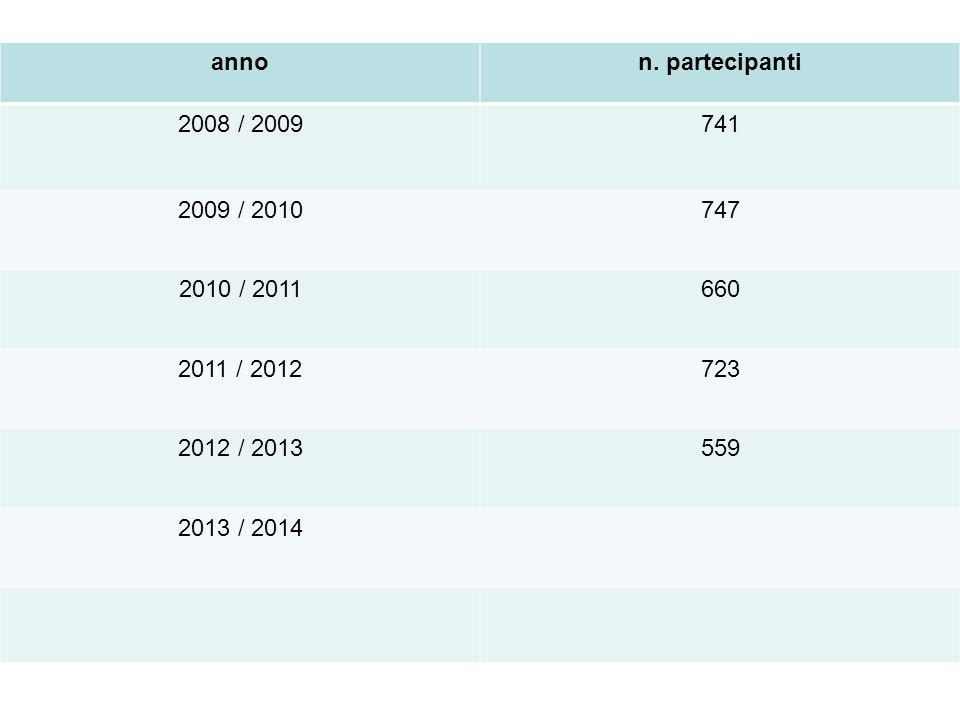 anno n. partecipanti. 2008 / 2009. 741. 2009 / 2010. 747. 2010 / 2011. 660. 2011 / 2012. 723.