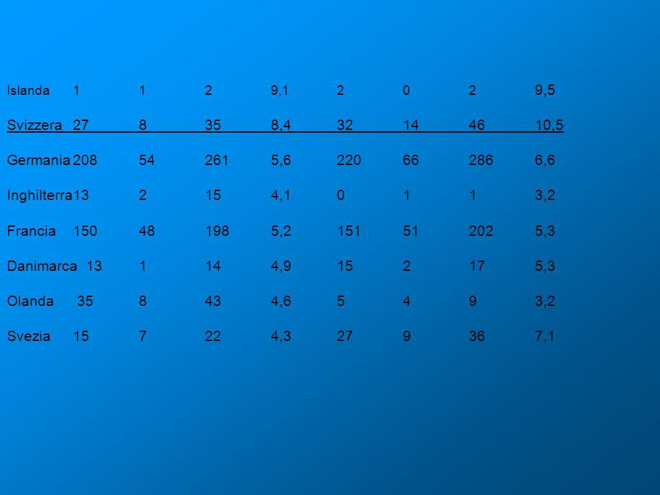 Islanda 1 1 2 9,1 2 0 2 9,5 Svizzera 27 8 35 8,4 32 14 46 10,5. Germania 208 54 261 5,6 220 66 286 6,6.
