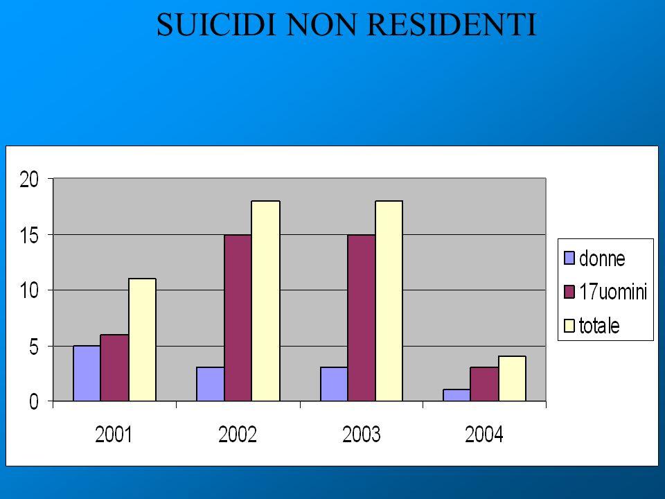 SUICIDI NON RESIDENTI