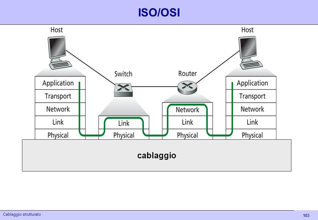 ISO/OSI cablaggio Cablaggio strutturato - Itis Euganeo 04/05