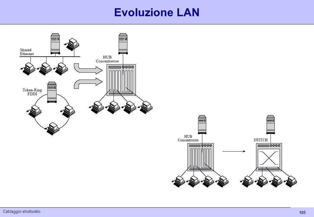 Evoluzione LAN Cablaggio strutturato - Itis Euganeo 04/05