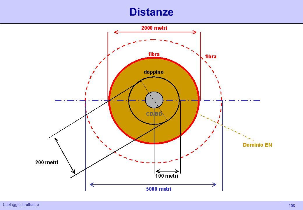 Distanze Cablaggio strutturato - Itis Euganeo 04/05
