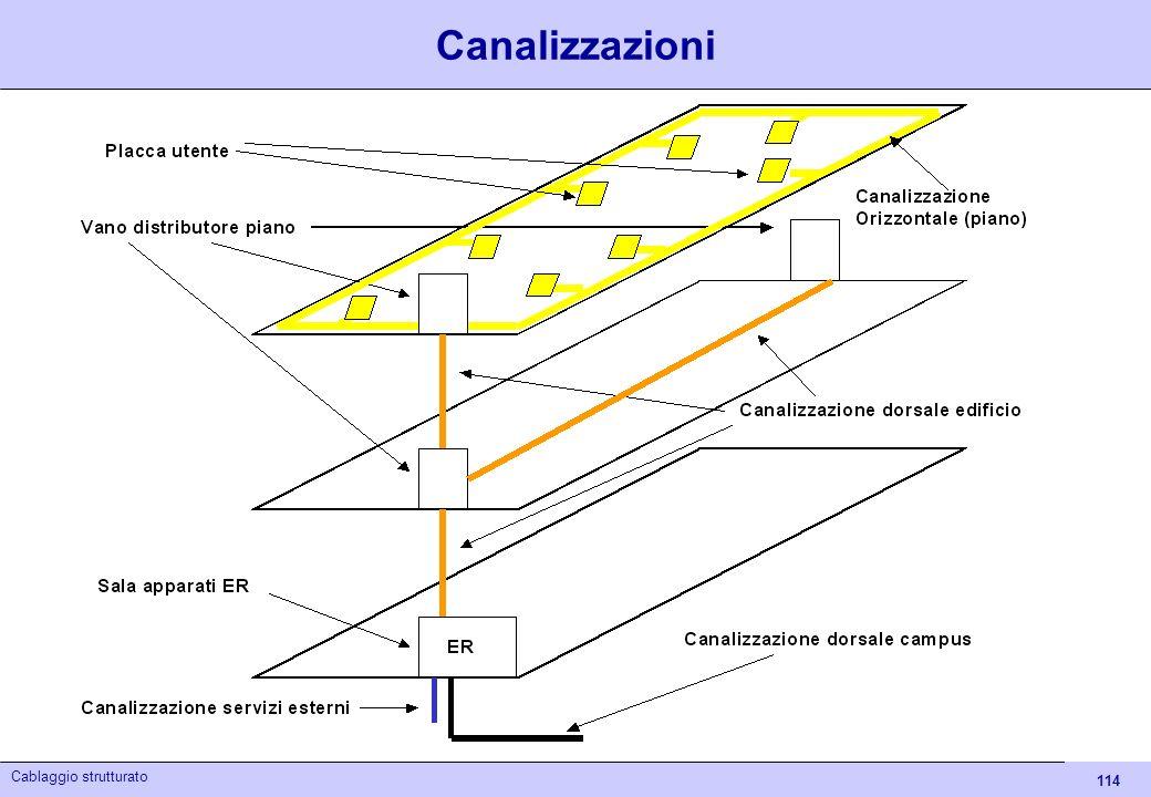 Canalizzazioni Cablaggio strutturato - Itis Euganeo 04/05