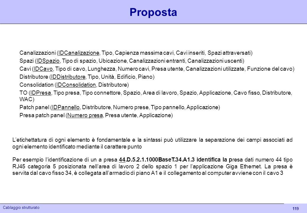 PropostaCanalizzazioni (IDCanalizazione, Tipo, Capienza massima cavi, Cavi inseriti, Spazi attraversati)