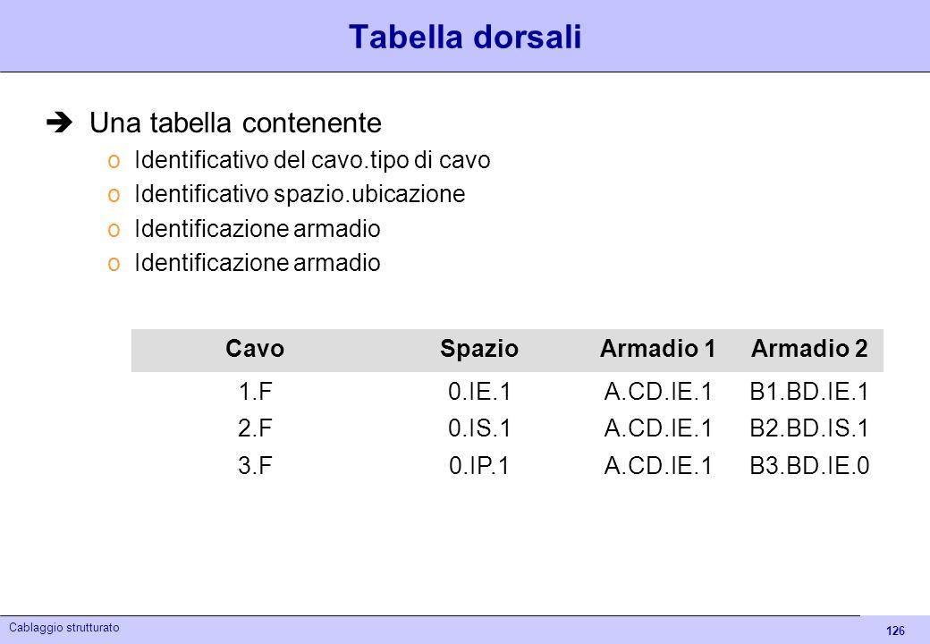 Tabella dorsali Una tabella contenente
