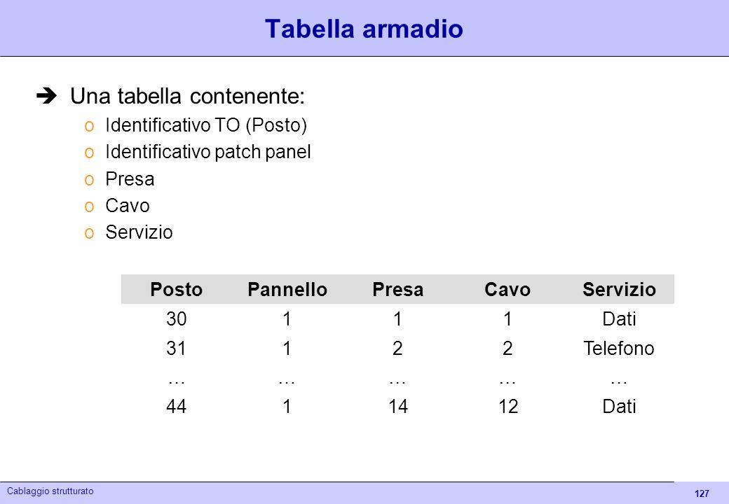 Tabella armadio Una tabella contenente: Identificativo TO (Posto)