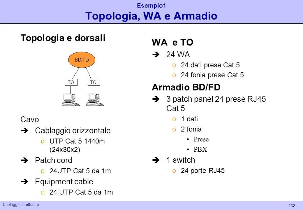 Esempio1 Topologia, WA e Armadio